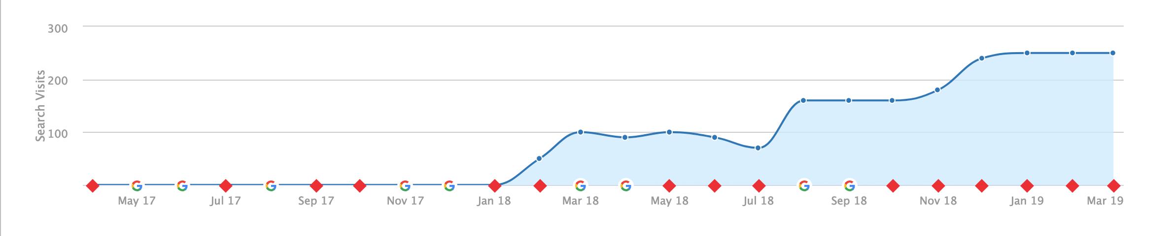 Traffic Increase Screenshot CSEO