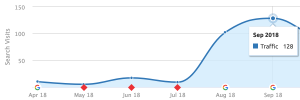 semrush traffic for cssprepay